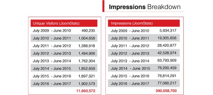 Impressions Breakdown