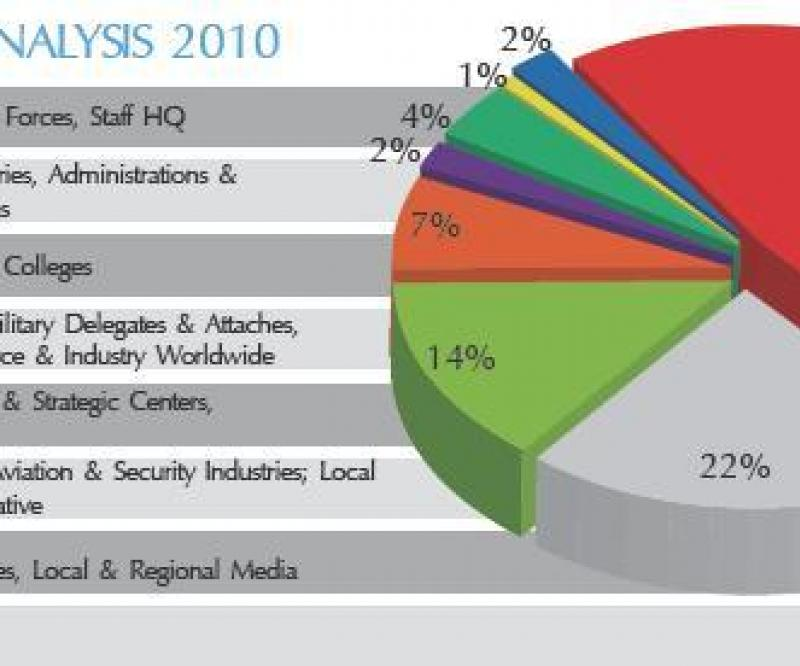 Readership Analysis 2010