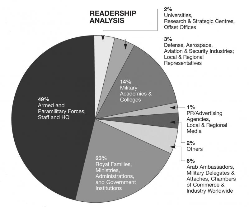 Readership Analysis 2009